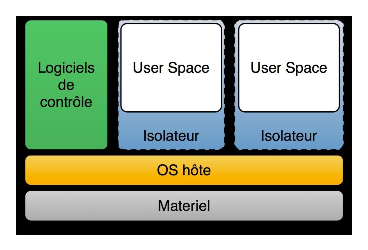 Virtualisation En Local Architecture Isolateur
